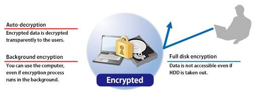 Full Disk Encryption for HIBUN |HIBUN|Hitachi Solutions, Ltd